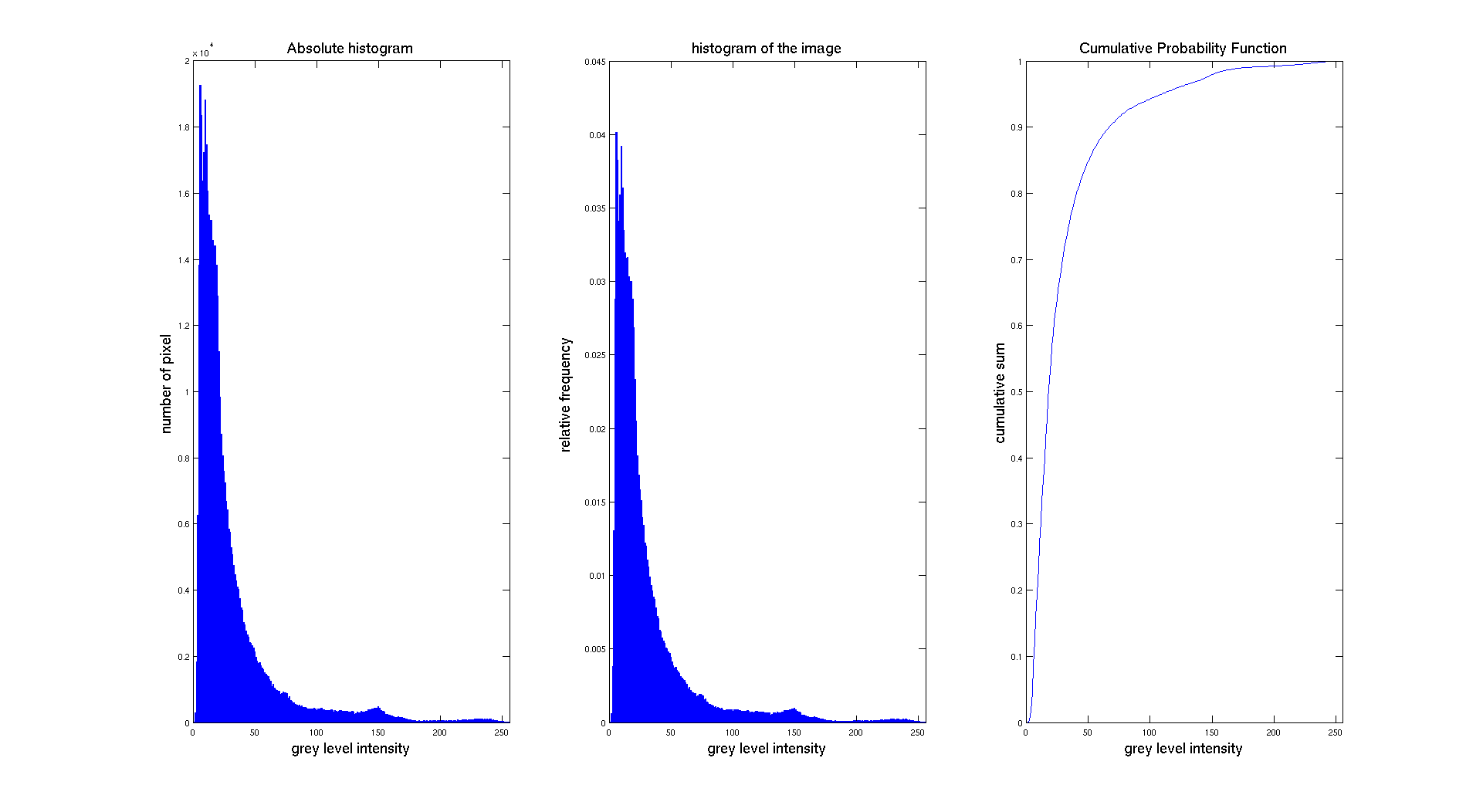 Conversion From Original Histogram To Normalized Histogram And The  Associated Cumulative Probability Function