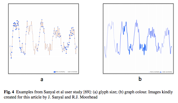 data visualization bonneau georges pierre post frits h nielson gregory