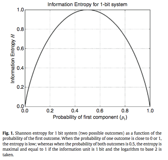 Uncertainties Have A Meaning Information Entropy As A Quality