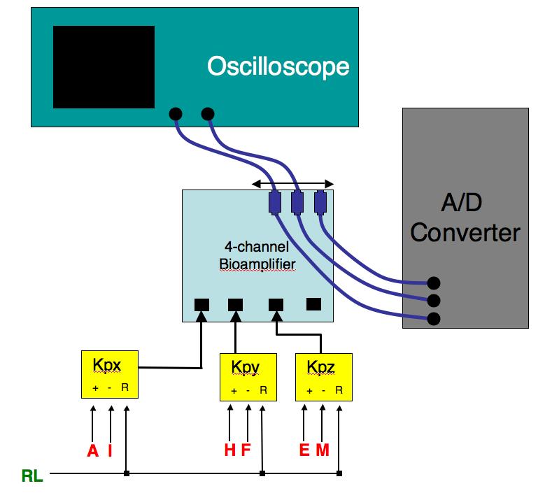 ecg measurement and analysis figure 6 circuit diagram for the frank lead measurements